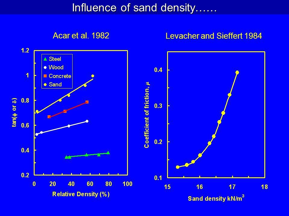 Acar et al. 1982 Levacher and Sieffert 1984
