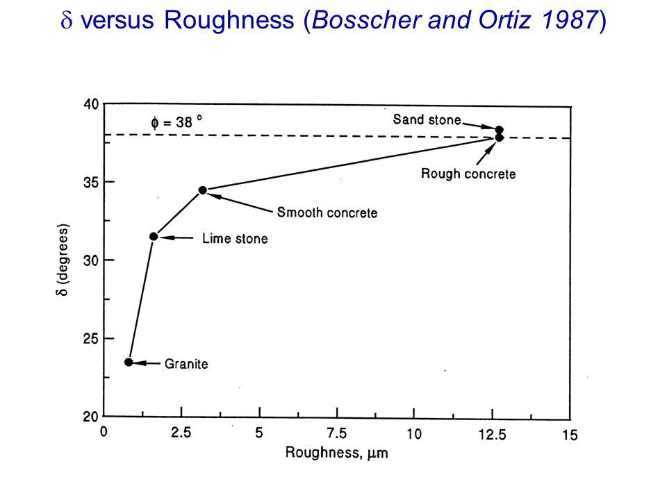 versus Roughness (Bosscher and Ortiz 1987)