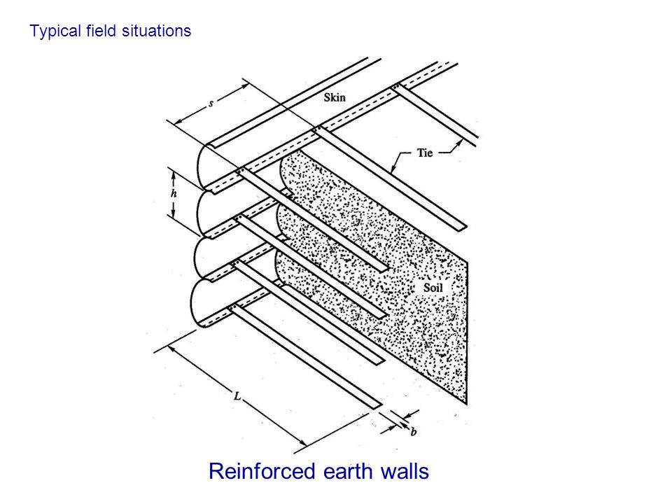 Reinforced earth walls Typical field situations