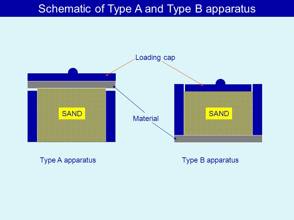 Type A apparatusType B apparatus SAND Material Loading cap Schematic of Type A and Type B apparatus