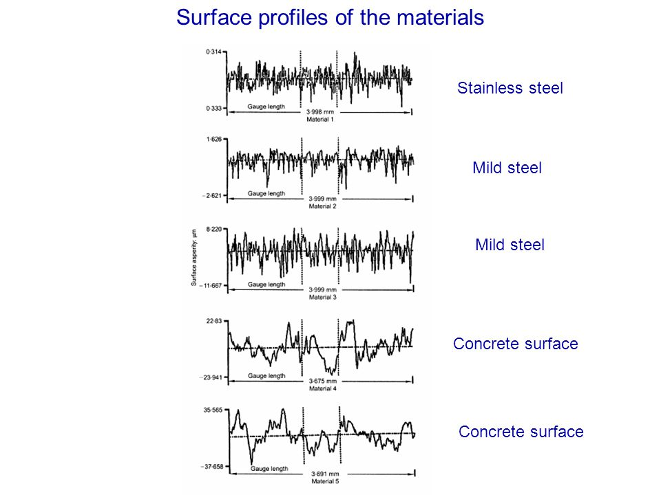 Surface profiles of the materials Stainless steel Mild steel Concrete surface Mild steel Concrete surface