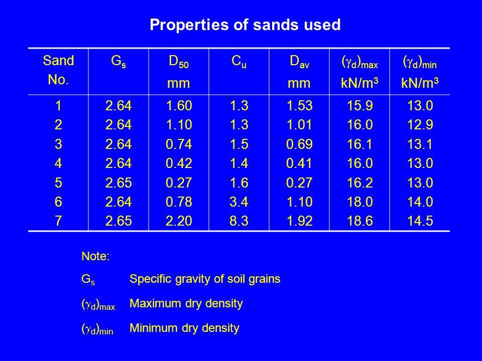 Sand No.