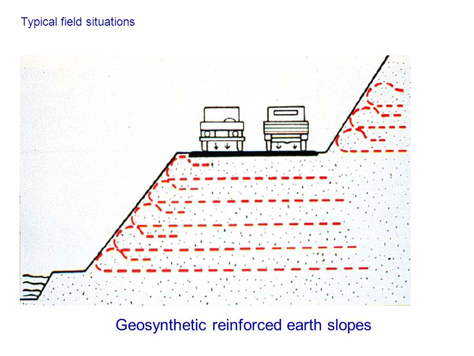 Geosynthetic reinforced earth slopes Typical field situations