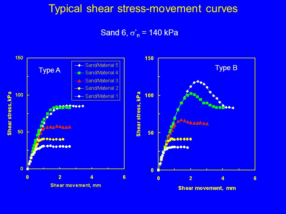 Typical shear stress-movement curves Type A Type B Sand 6, n = 140 kPa