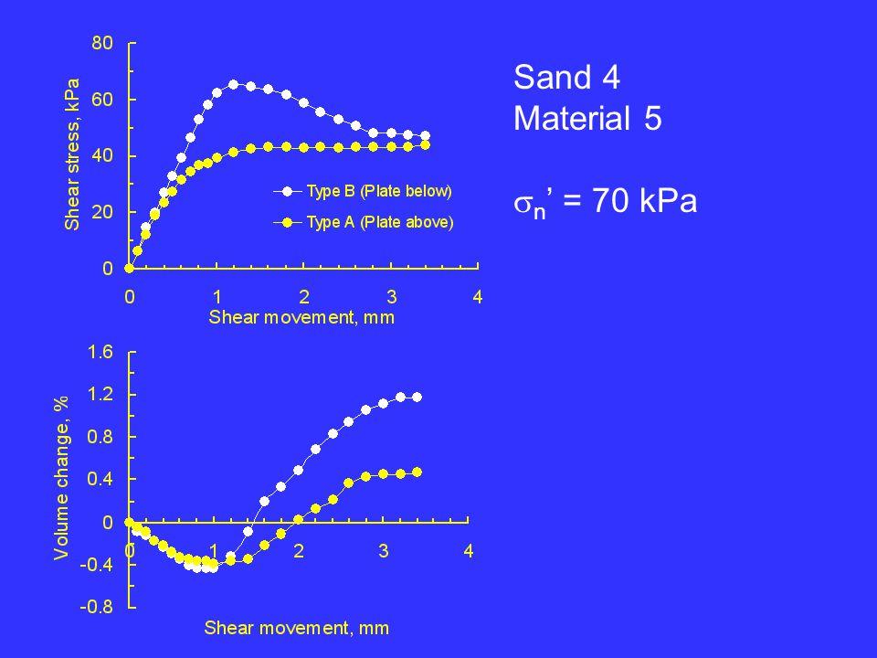 Sand 4 Material 5 n = 70 kPa