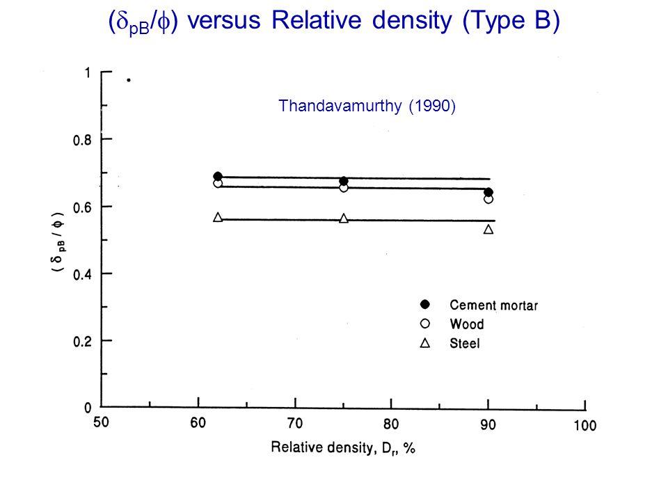 ( pB / ) versus Relative density (Type B) Thandavamurthy (1990)