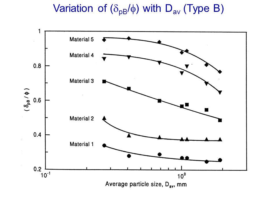 Variation of ( pB / ) with D av (Type B)