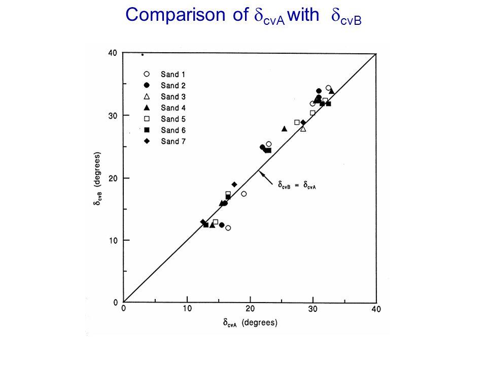 Comparison of cvA with cvB