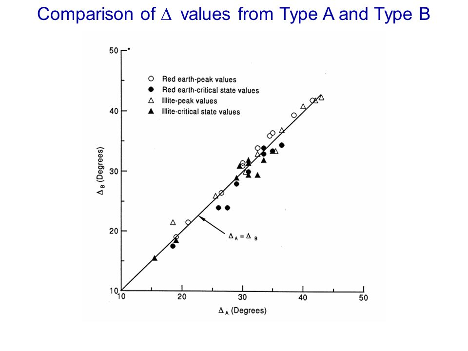 Comparison of values from Type A and Type B