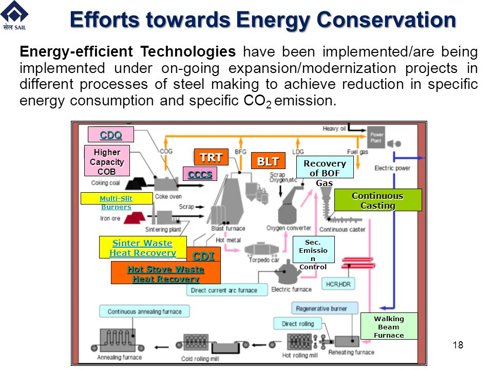 Efforts towards Energy Conservation Energy-efficient Technologies have been implemented/are being implemented under on-going expansion/modernization p