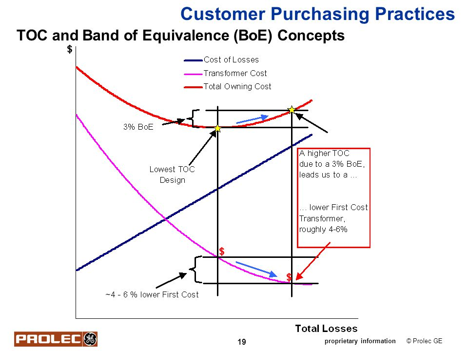 19 © Prolec GEproprietary information TOC and Band of Equivalence (BoE) Concepts Customer Purchasing Practices