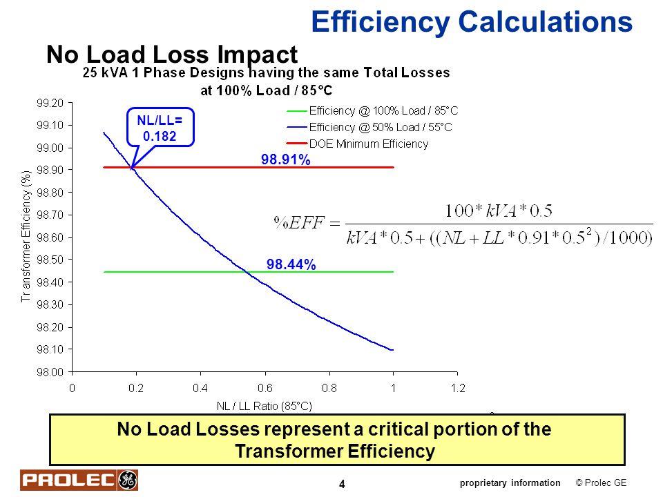 4 © Prolec GEproprietary information Efficiency Calculations No Load Losses represent a critical portion of the Transformer Efficiency No Load Loss Im