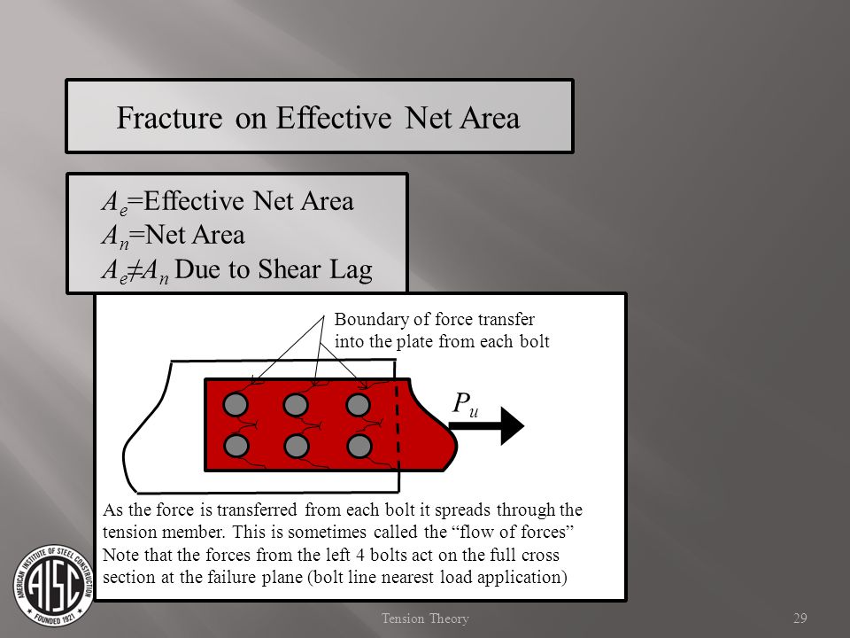 A e =Effective Net Area A n =Net Area A eA n Due to Shear Lag Fracture on Effective Net Area PuPu As the force is transferred from each bolt it spread