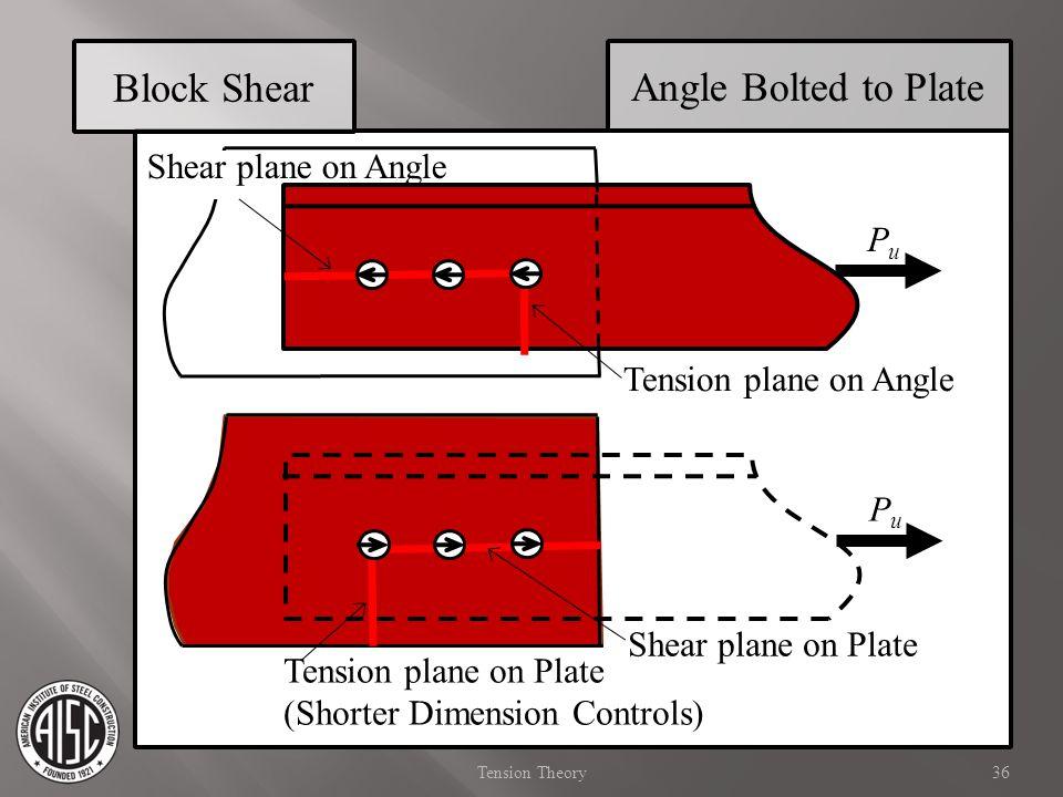 Block Shear PuPu Angle Bolted to Plate PuPu Tension plane on Angle Shear plane on Plate Tension plane on Plate (Shorter Dimension Controls) Shear plan