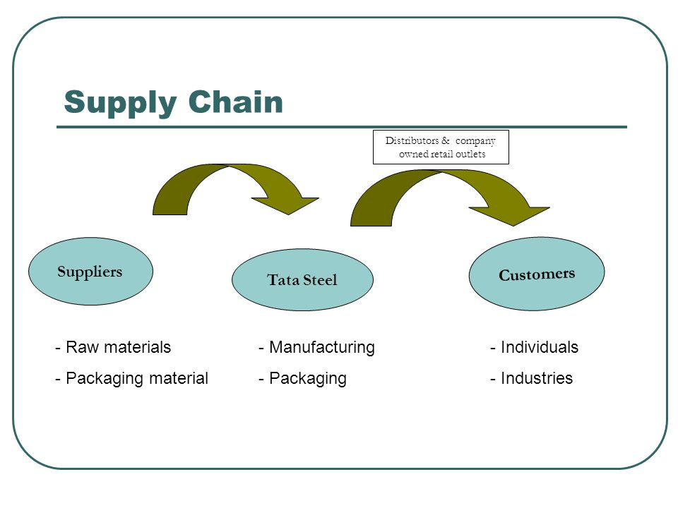 Strategic Sourcing At Tata Steel, Strategic Sourcing has delivered 80 million US $ over last 5 years and these savings continue to grow every year.