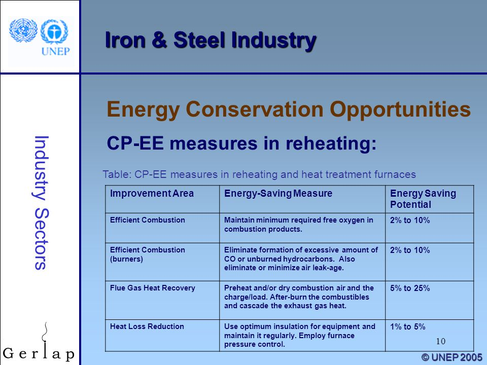 10 © UNEP 2005 Iron & Steel Industry Energy Conservation Opportunities Industry Sectors CP-EE measures in reheating: Improvement AreaEnergy-Saving Mea