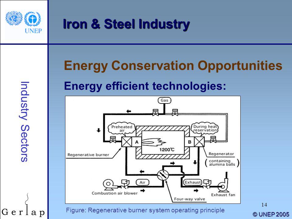 14 Iron & Steel Industry Energy Conservation Opportunities Industry Sectors Energy efficient technologies: © UNEP 2005 Figure: Regenerative burner sys