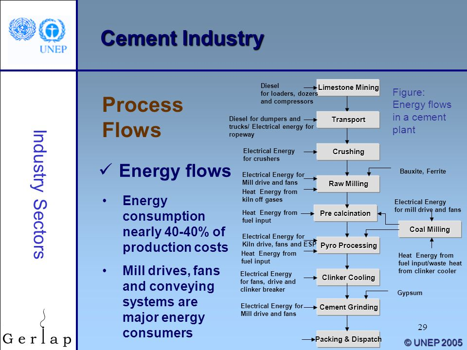 29 © UNEP 2005 Cement Industry Process Flows Industry Sectors Limestone Mining Crushing Raw Milling Pyro Processing Clinker Cooling Cement Grinding Pa
