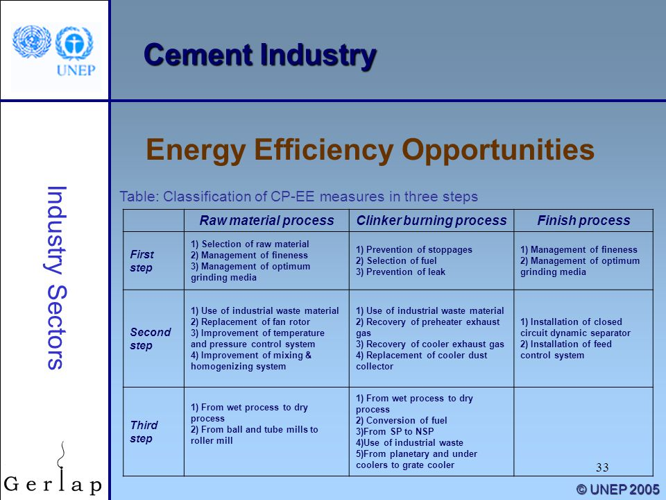 33 © UNEP 2005 Cement Industry Energy Efficiency Opportunities Industry Sectors Raw material processClinker burning processFinish process First step 1