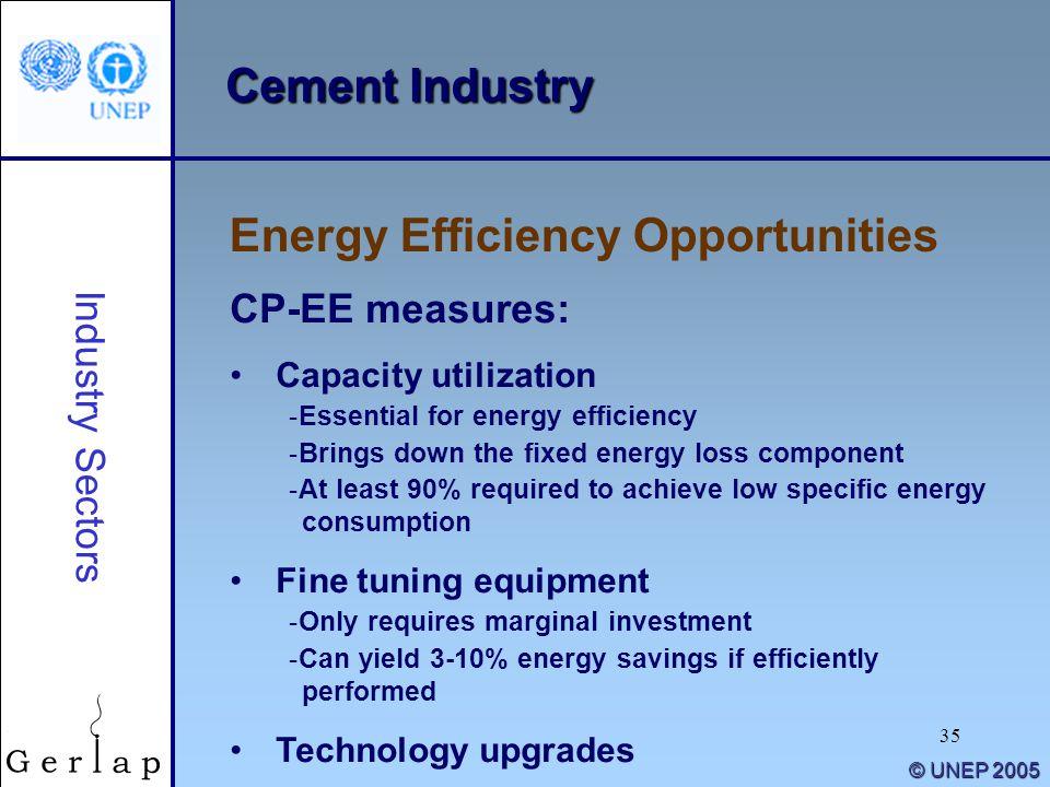 35 © UNEP 2005 Cement Industry Energy Efficiency Opportunities Industry Sectors CP-EE measures: Capacity utilization -Essential for energy efficiency