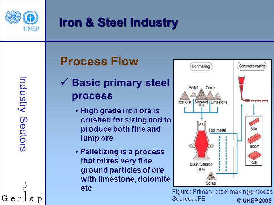 4 Iron & Steel Industry Process Flow Industry Sectors Basic primary steel process High grade iron ore is crushed for sizing and to produce both fine a