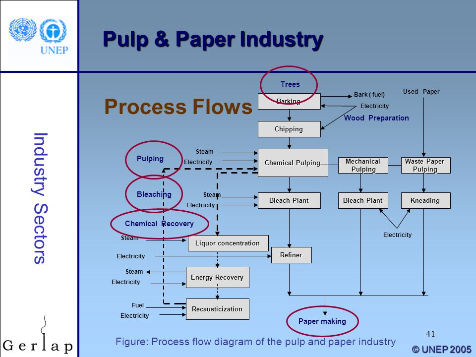 41 Process Flows © UNEP 2005 Pulp & Paper Industry Industry Sectors Barking Chipping Chemical Pulping Mechanical Pulping Pulping Waste Paper Pulping K