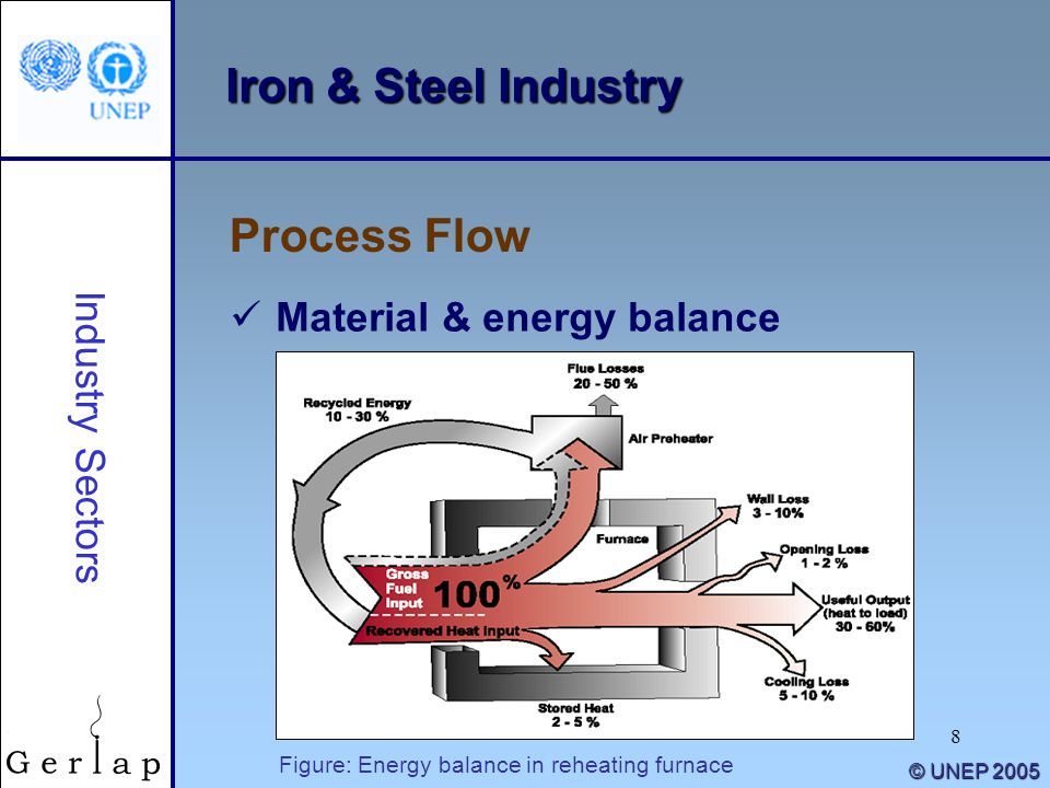 8 © UNEP 2005 Iron & Steel Industry Process Flow Industry Sectors Material & energy balance Figure: Energy balance in reheating furnace