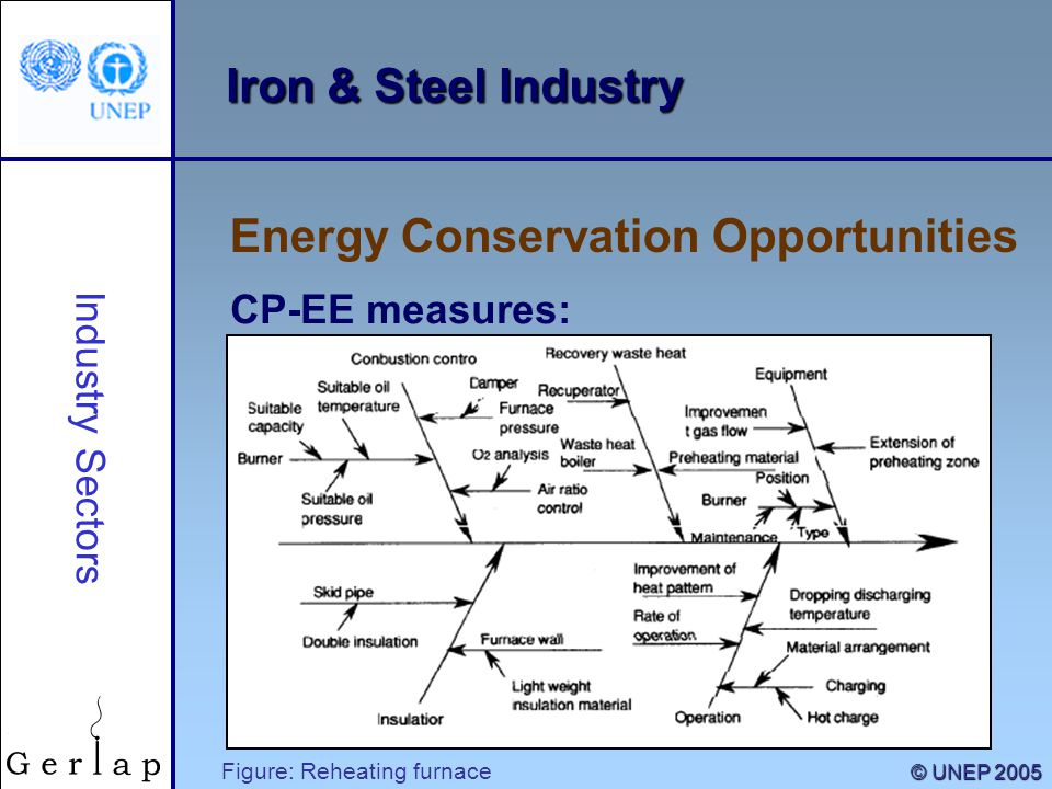 9 © UNEP 2005 Iron & Steel Industry CP-EE measures: Energy Conservation Opportunities Industry Sectors Figure: Reheating furnace