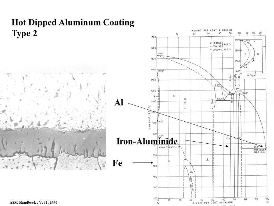 Fe Iron-Aluminide Al ASM Handbook, Vol 1, 1990 Hot Dipped Aluminum Coating Type 2