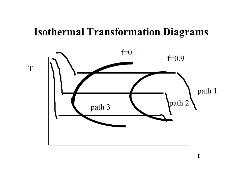Isothermal Transformation Diagrams T t f=0.1 f=0.9 path 1 path 2 path 3