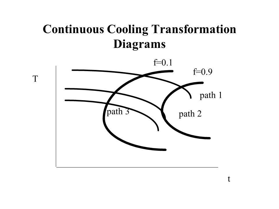 Continuous Cooling Transformation Diagrams T t f=0.1 f=0.9 path 1 path 2 path 3