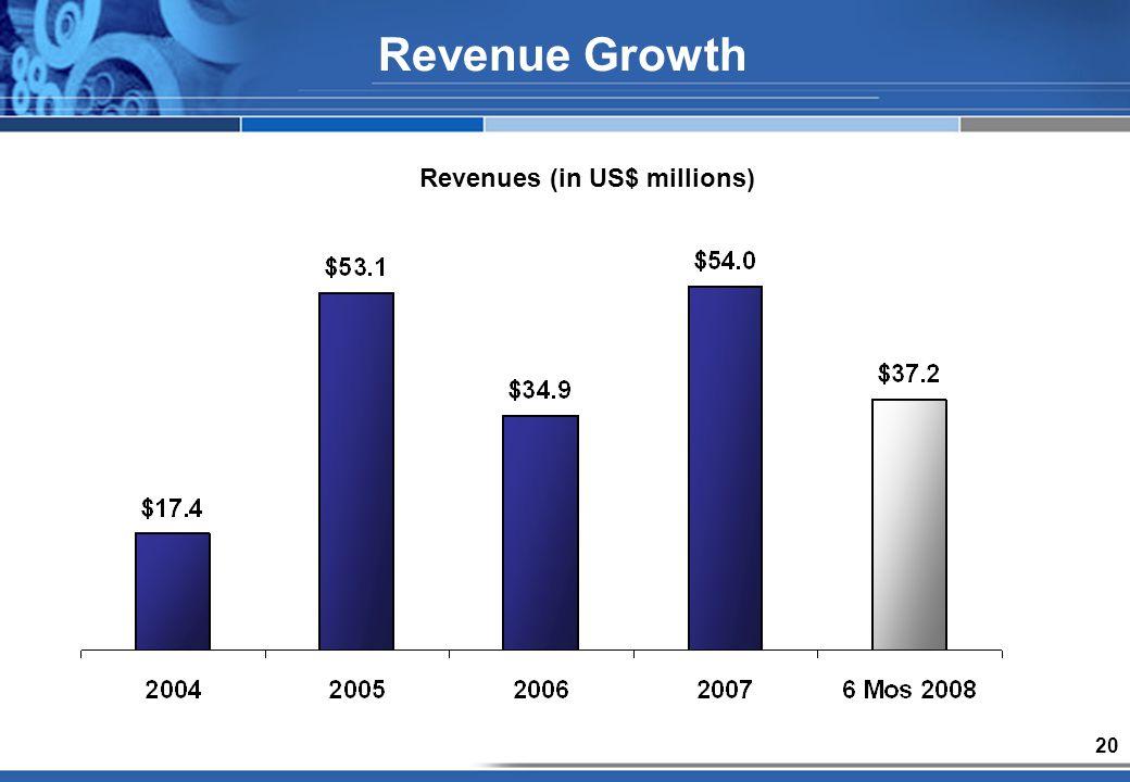 20 Revenue Growth Revenues (in US$ millions)