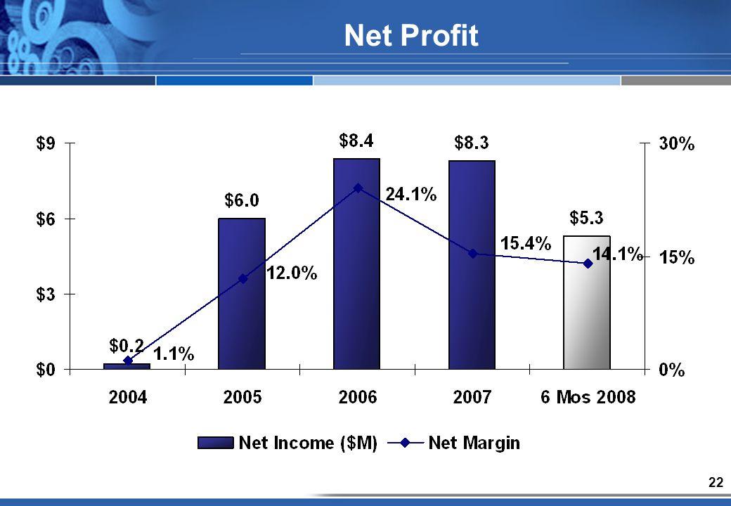 22 Net Profit