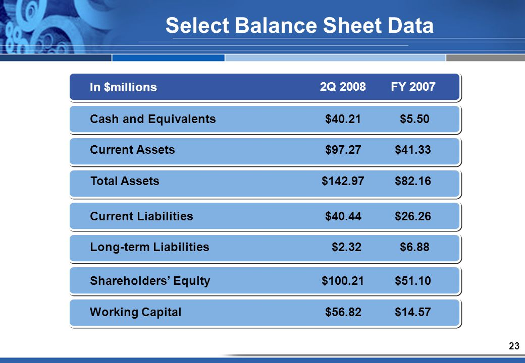 23 Select Balance Sheet Data In $millions 2Q 2008FY 2007 Cash and Equivalents$40.21 $5.50 Current Assets$97.27$41.33 Total Assets$142.97$82.16 Current Liabilities$40.44$26.26 Long-term Liabilities $2.32 $6.88 Shareholders Equity$100.21$51.10 Working Capital $56.82$14.57
