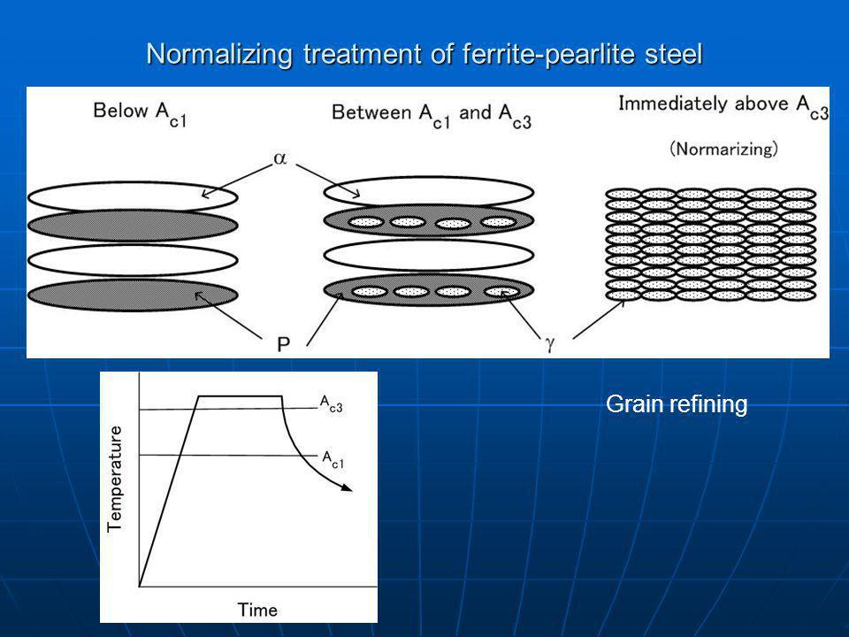 Normalizing treatment of ferrite-pearlite steel Grain refining