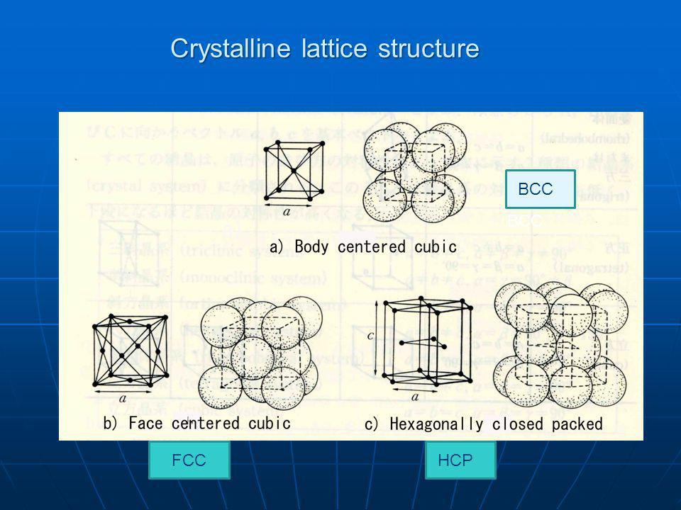 Crystalline lattice structure BCC FCCHCP BCC