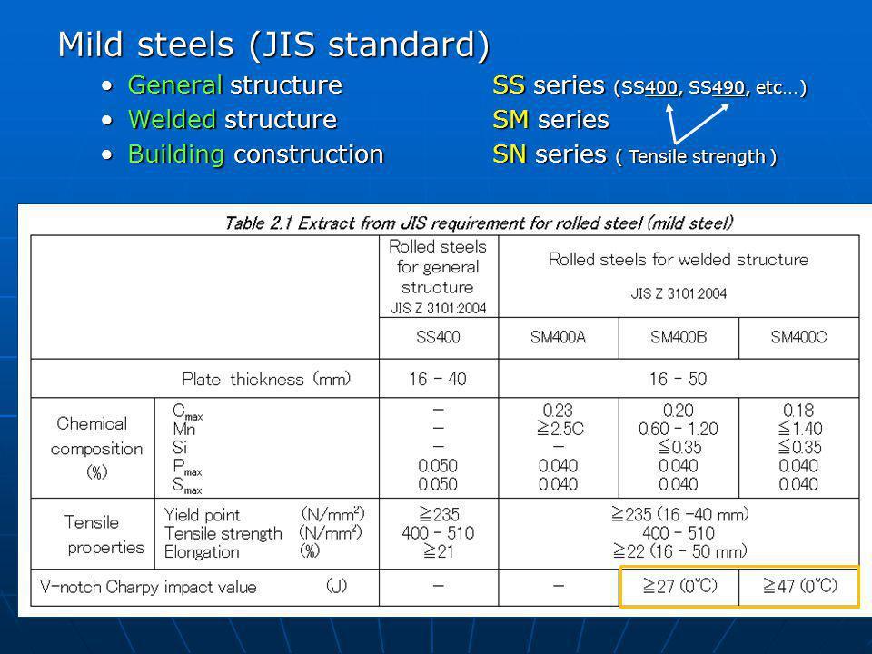 Mild steels (JIS standard) General structureSS series (SS400, SS490, etc … )General structureSS series (SS400, SS490, etc … ) Welded structureSM serie
