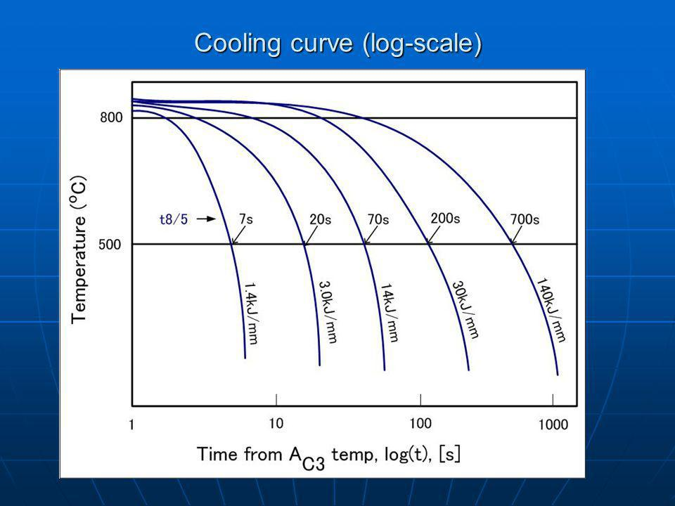 Cooling curve (log-scale)