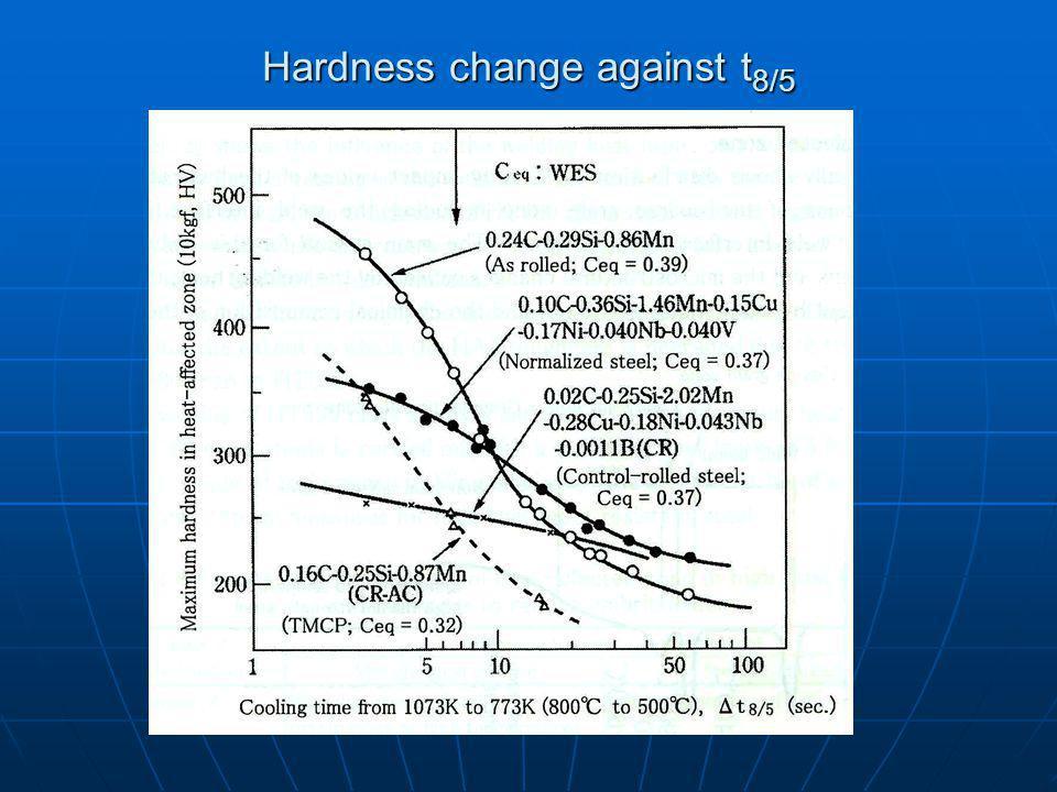Hardness change against t 8/5
