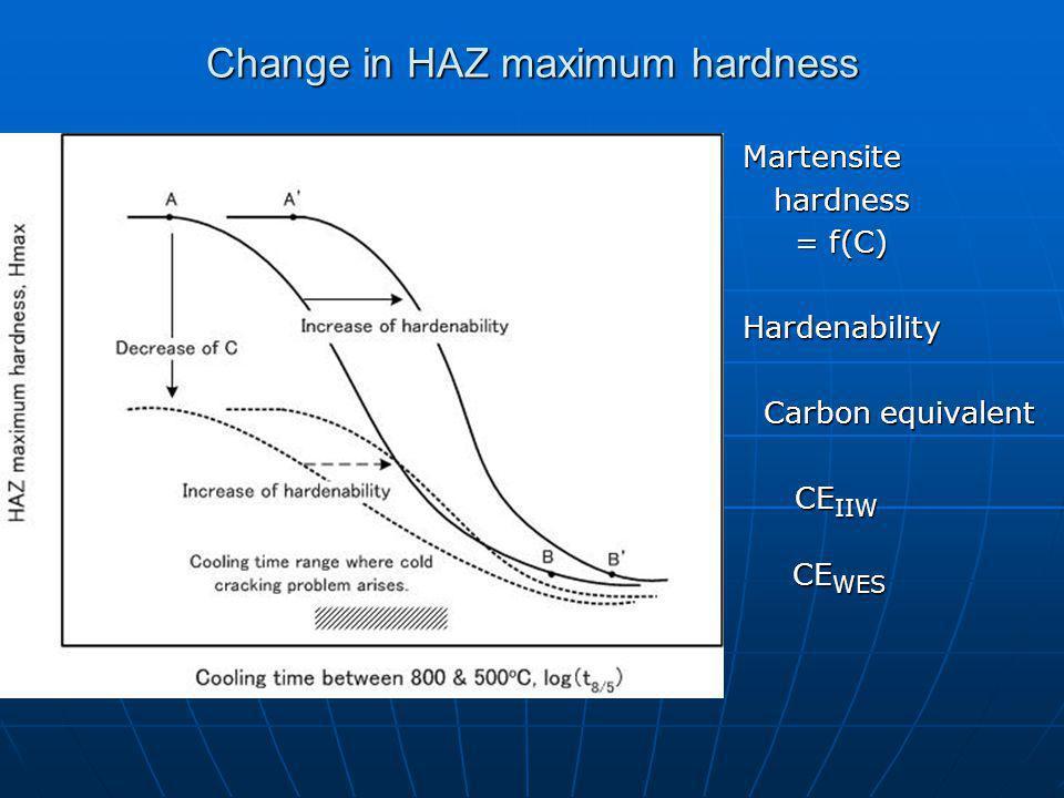 Change in HAZ maximum hardness Martensite hardness hardness = f(C) = f(C)Hardenability Carbon equivalent Carbon equivalent CE IIW CE IIW CE WES CE WES