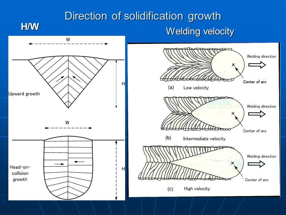 Direction of solidification growth H/W Welding velocity