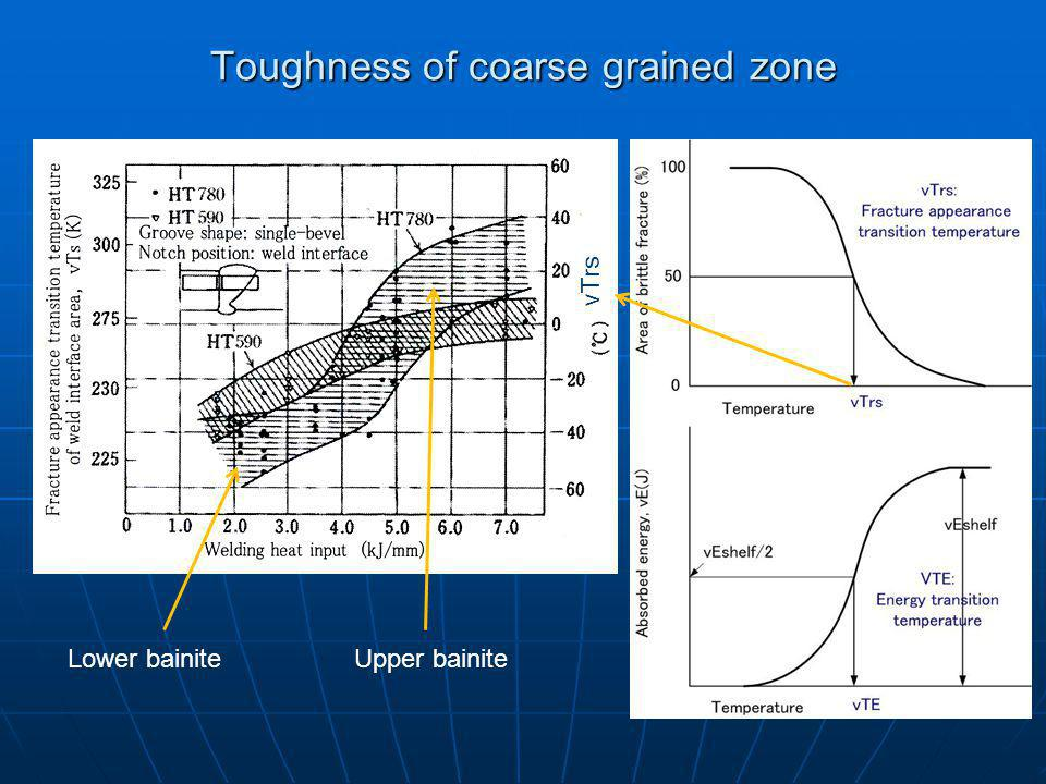 Toughness of coarse grained zone Lower bainiteUpper bainite vTrs