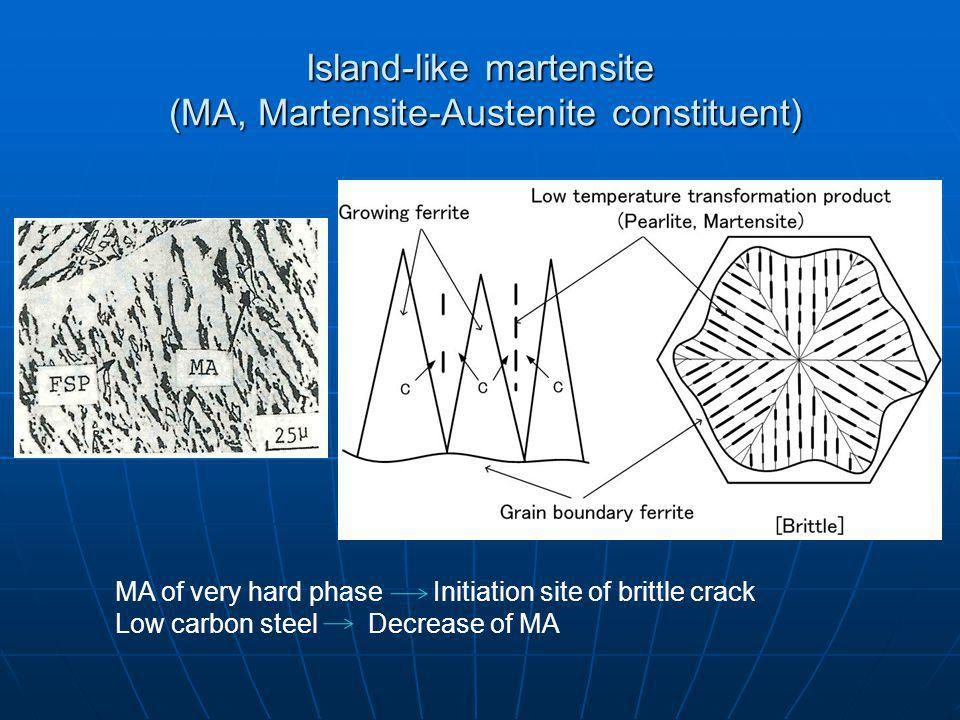 Island-like martensite (MA, Martensite-Austenite constituent) MA of very hard phase Initiation site of brittle crack Low carbon steel Decrease of MA