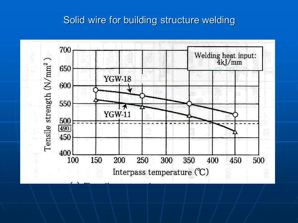 Solid wire for building structure welding