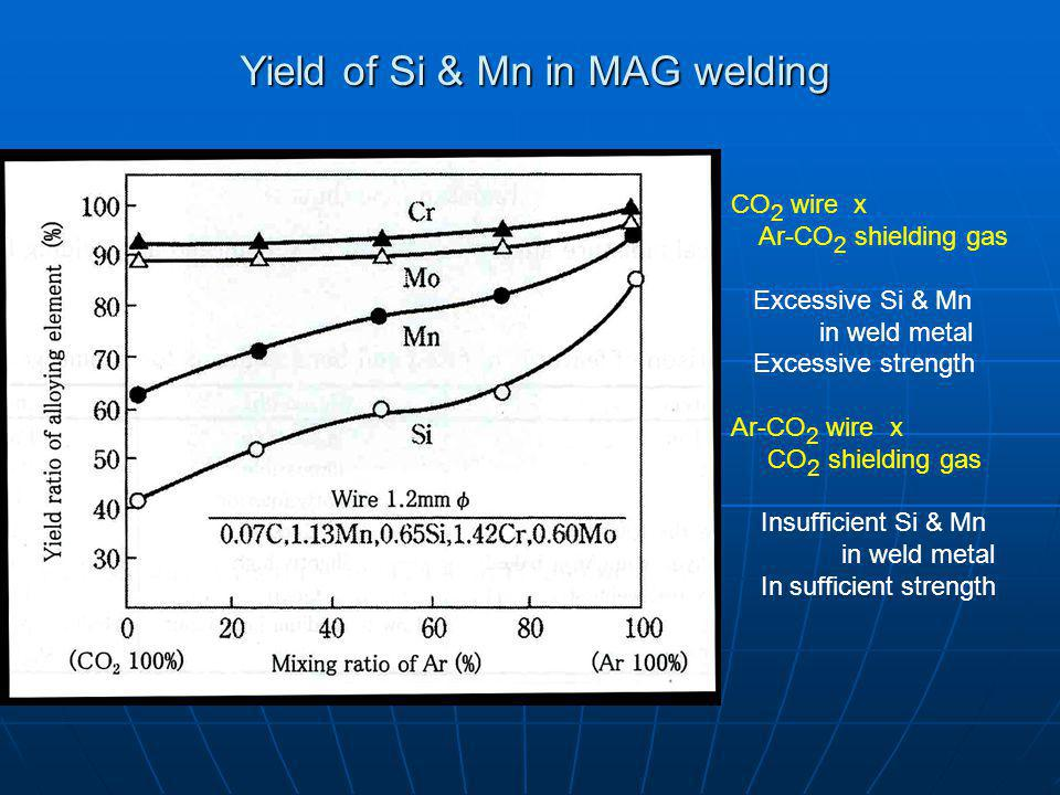 Yield of Si & Mn in MAG welding CO 2 wire x Ar-CO 2 shielding gas Excessive Si & Mn in weld metal Excessive strength Ar-CO 2 wire x CO 2 shielding gas Insufficient Si & Mn in weld metal In sufficient strength