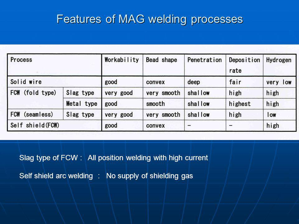 Features of MAG welding processes Slag type of FCW : All position welding with high current Self shield arc welding : No supply of shielding gas