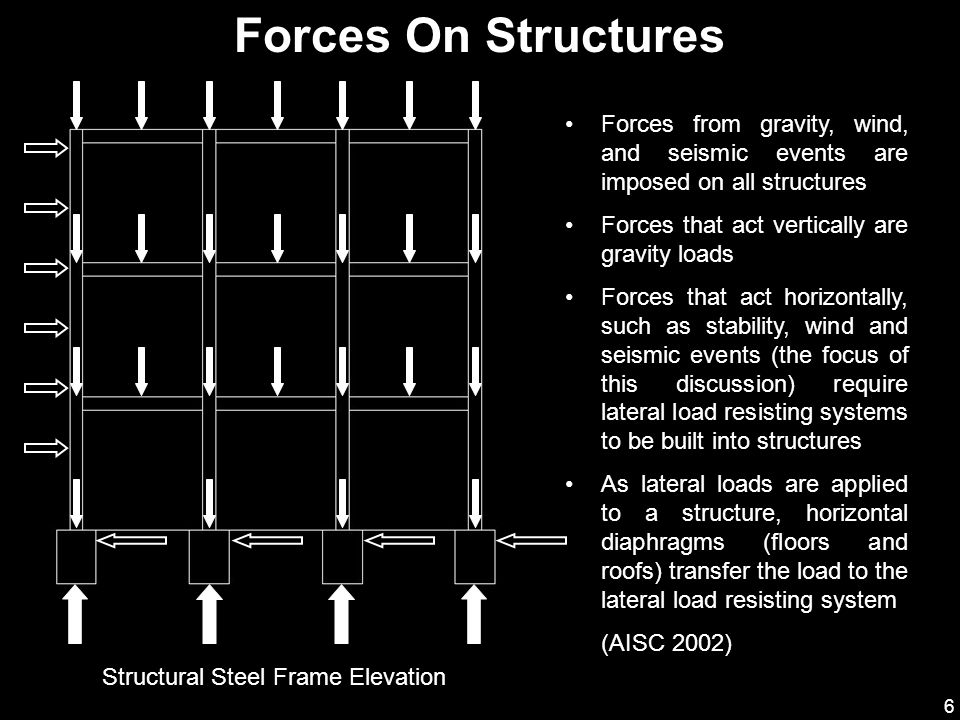 6 Forces On Structures Forces from gravity, wind, and seismic events are imposed on all structures Forces that act vertically are gravity loads Forces
