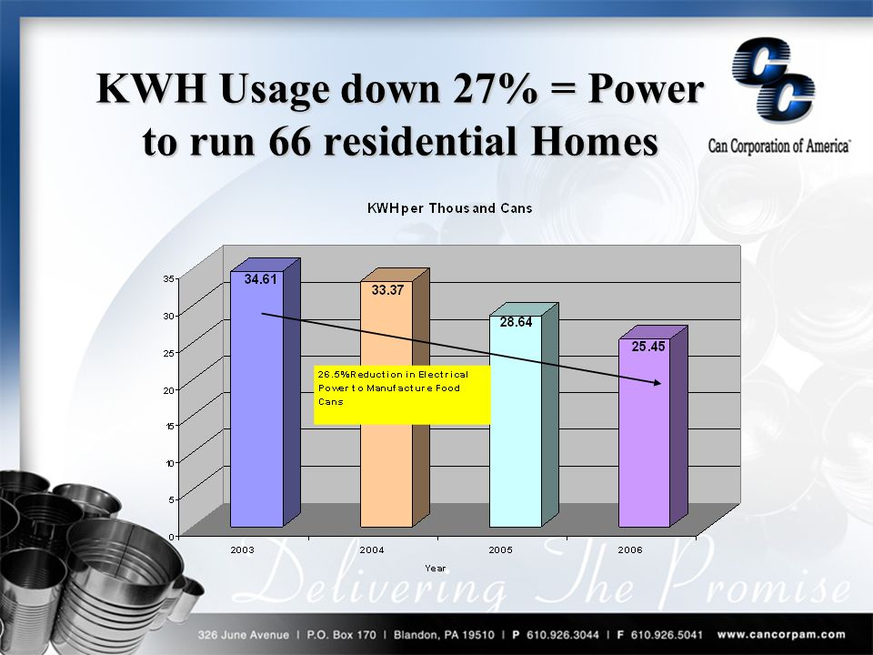 KWH Usage down 27% = Power to run 66 residential Homes