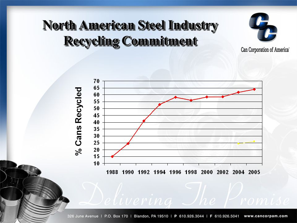 % Cans Recycled North American Steel Industry Recycling Commitment