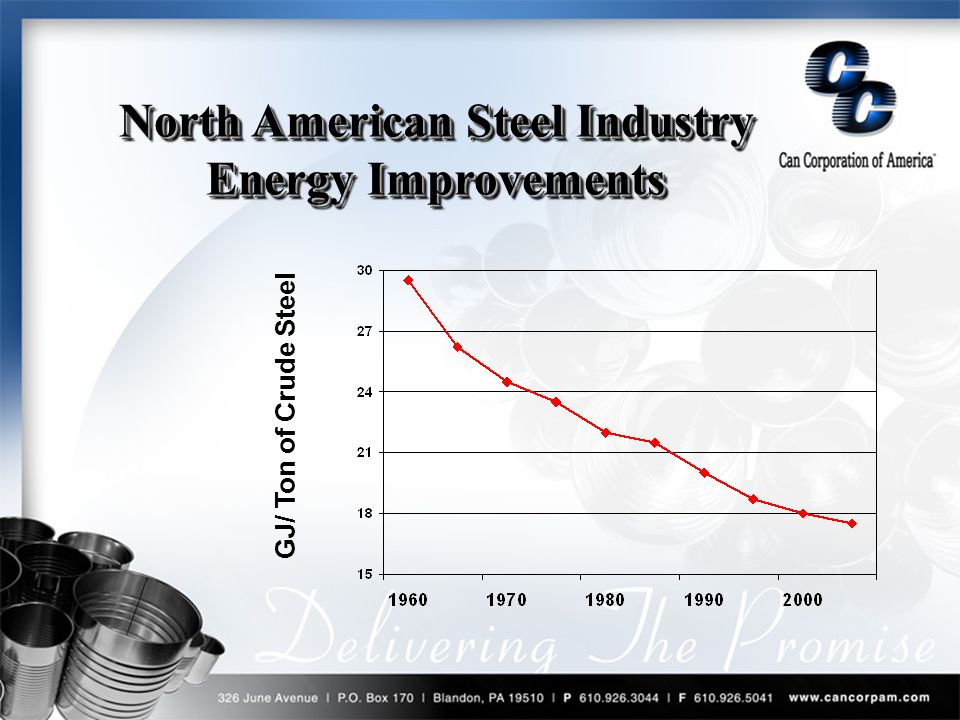 GJ/ Ton of Crude Steel North American Steel Industry Energy Improvements North American Industry Energy Improvements